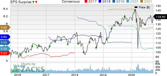 PepsiCo, Inc. Price, Consensus and EPS Surprise