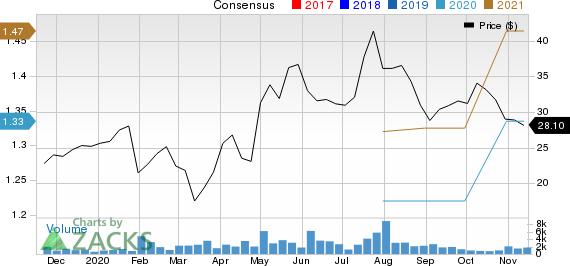 AudioCodes Ltd. Price and Consensus