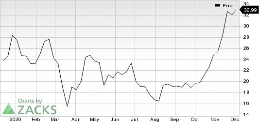 XOMA Corporation Price