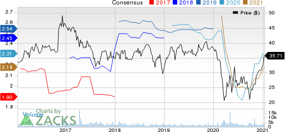 United Bankshares, Inc. Price and Consensus