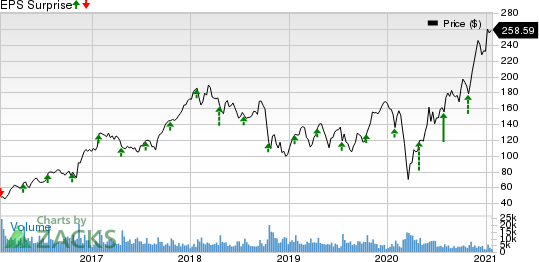 United Rentals, Inc. Price and EPS Surprise