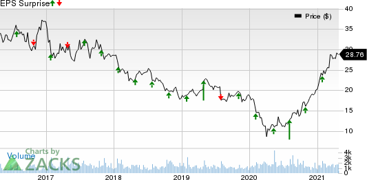 Ethan Allen Interiors Inc. Price and EPS Surprise
