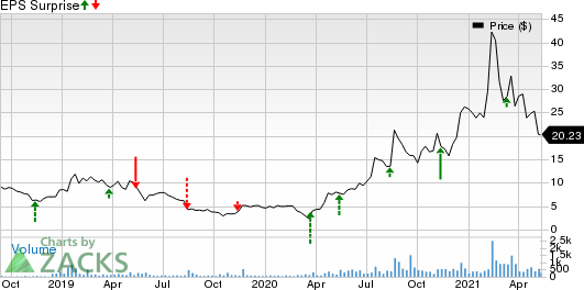 Audioeye, Inc. Price and EPS Surprise