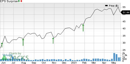 Columbus McKinnon Corporation Price and EPS Surprise
