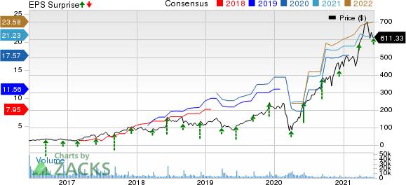 RH Price, Consensus and EPS Surprise