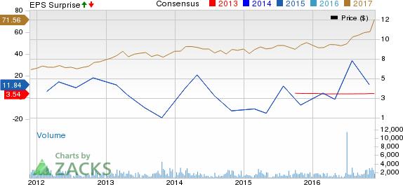 EMCOR (EME) Hits 52-Week High: What's Driving the Stock?