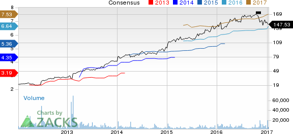 Constellation Brands' Prospects Bright: Should You Add?