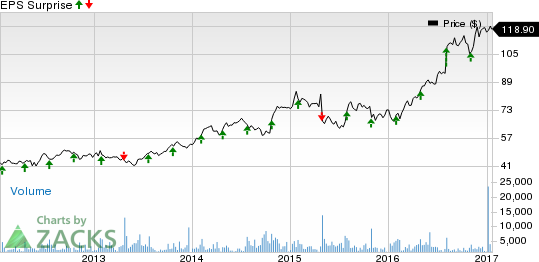 IDEXX Laboratories (IDXX) Q4 Earnings: What's in Store?