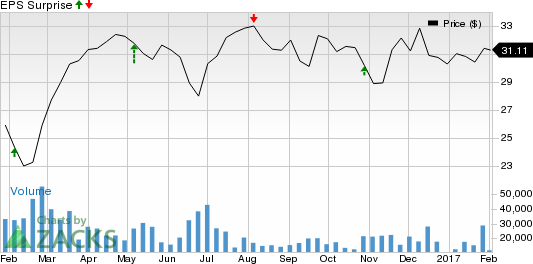 Why Earnings Season Could Be Great for Weyerhaeuser Company (WY)