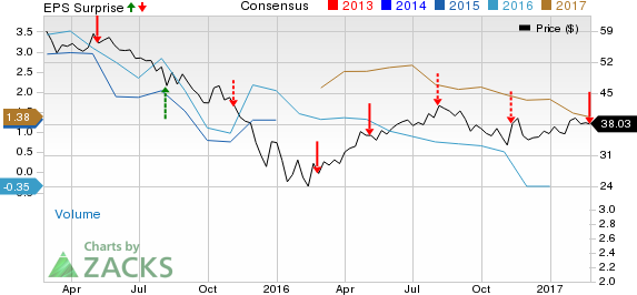 Energy Transfer Partners (ETP) Posts Q4 Loss, Revenues Beat