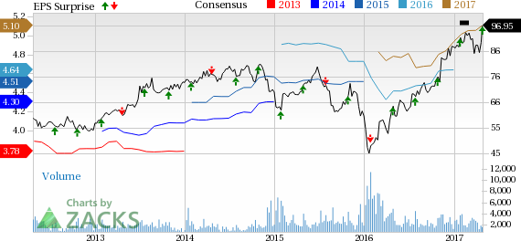 Cullen/Frost (CFR) Gains on Q1 Earnings and Revenue Beat