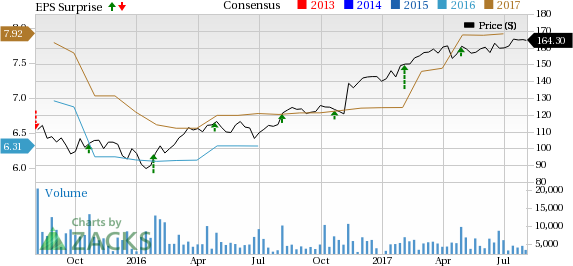 Parker-Hannifin (PH) Q4 Earnings Beat, Sales Up, View Strong