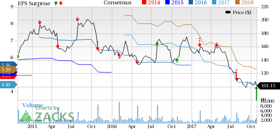 Buffalo Wild Wings Bwld Q3 Earnings Top Stock Up On View Nasdaq