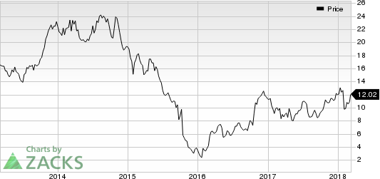 SunCoke Energy, Inc. Price