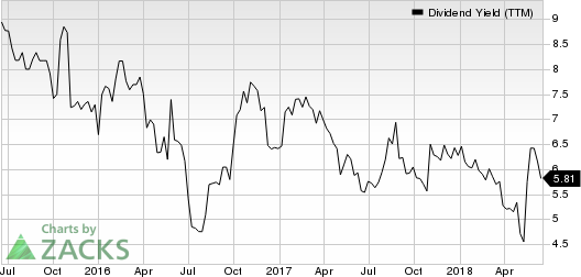 BG Staffing Inc Dividend Yield (TTM)