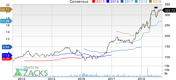 SVB Financial Group Price and Consensus