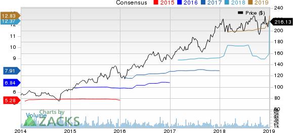 Lennox International, Inc. Price and Consensus