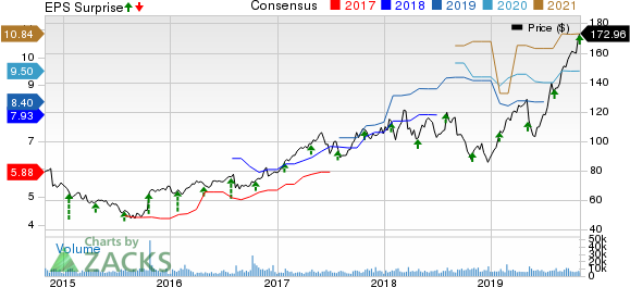 KLA-Tencor Corporation Price, Consensus and EPS Surprise