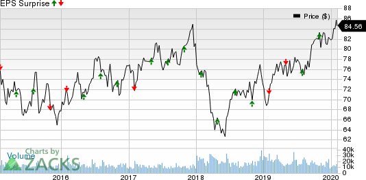 Dominion Energy Inc. Price and EPS Surprise