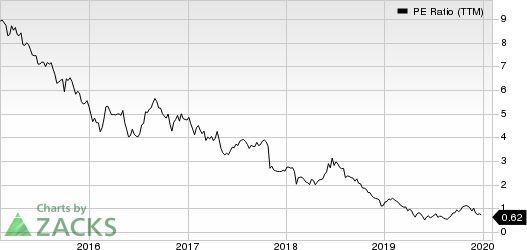 CBL & Associates Properties, Inc. PE Ratio (TTM)