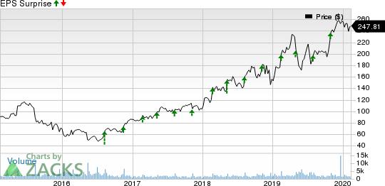 Zebra Technologies Corporation Price and EPS Surprise