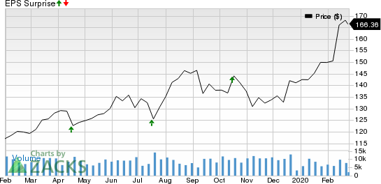 Crown Castle International Corporation Price and EPS Surprise