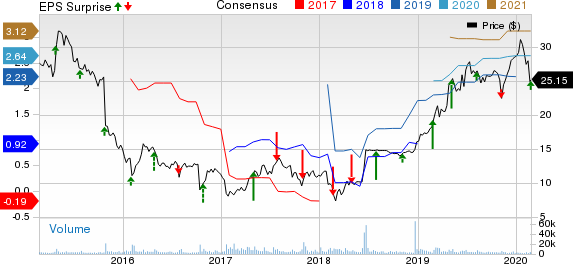 Rent-A-Center, Inc. Price, Consensus and EPS Surprise