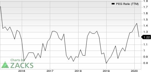 Brunswick Corporation PEG Ratio (TTM)
