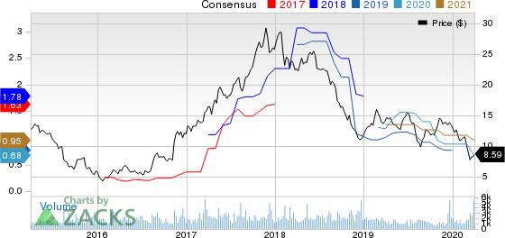 Kronos Worldwide Inc Price and Consensus