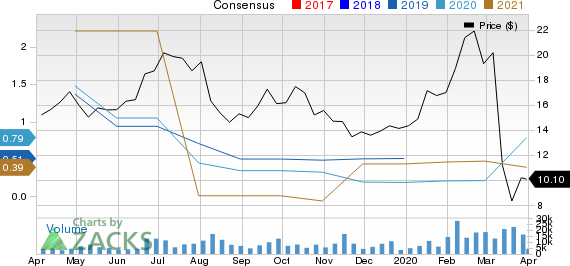 Sunrun Inc. Price and Consensus