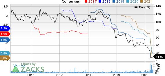Core Laboratories N.V. Price and Consensus