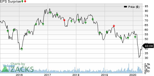 Minerals Technologies Inc. Price and EPS Surprise