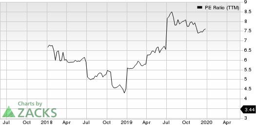 Great Elm Capital Group, Inc. PE Ratio (TTM)