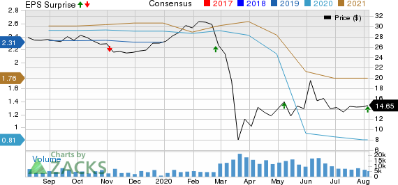 OUTFRONT Media Inc. Price, Consensus and EPS Surprise
