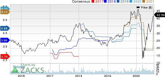 MI Homes, Inc. Price and Consensus