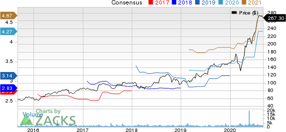 West Pharmaceutical Services, Inc. Price and Consensus