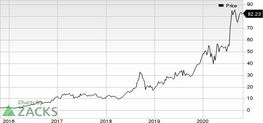 Advanced Micro Devices, Inc. Price