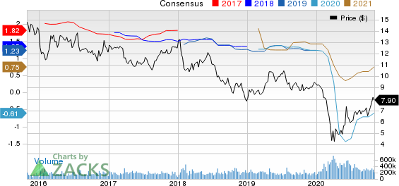 Ford Motor Company Price and Consensus