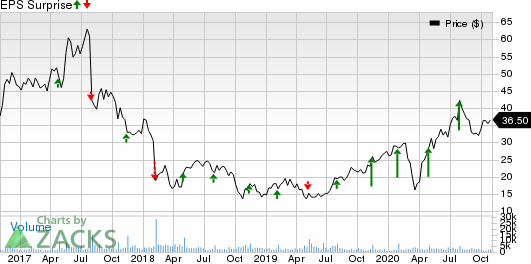 MACOM Technology Solutions Holdings, Inc. Price and EPS Surprise