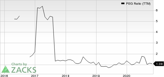 Avnet, Inc. PEG Ratio (TTM)