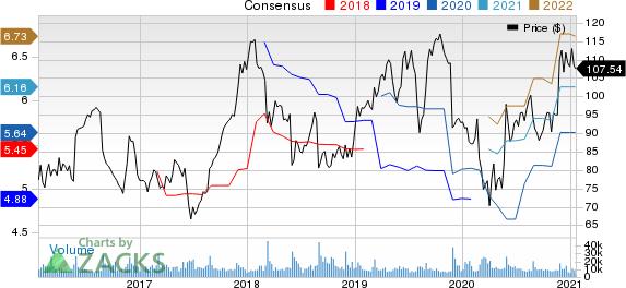 Dollar Tree, Inc. Price and Consensus
