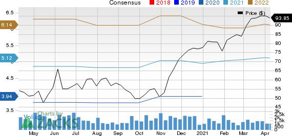 Crane Co. Price and Consensus