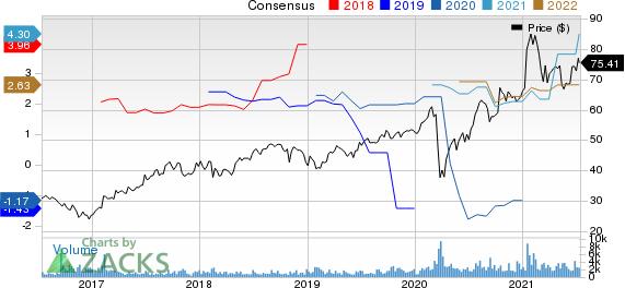 NextEra Energy Partners, LP Price and Consensus