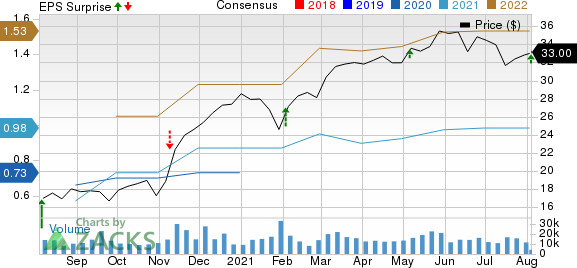 Howmet Aerospace Inc. Price, Consensus and EPS Surprise
