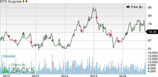 Will Entergy (ETR) Crush Estimates at Its Next Earnings Report?