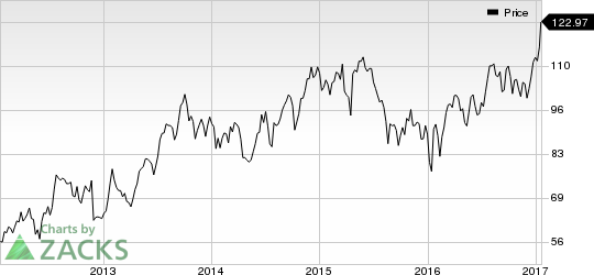 ASML Holding (ASML) Looks Good: Stock Moves 6.1% Higher