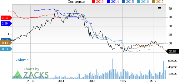 Nobel Energy (NBL) Down 7.8% Since Earnings Report: Can It Rebound?