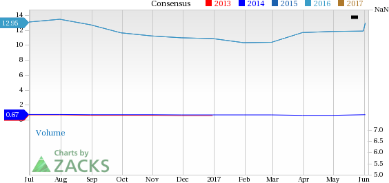 Consolidated Water (CWCO) in Focus: Stock Moves 7.5% Higher