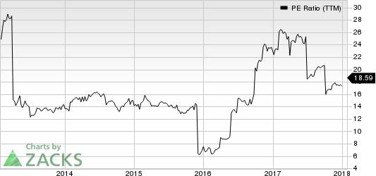 DXC Technology Company. PE Ratio (TTM)