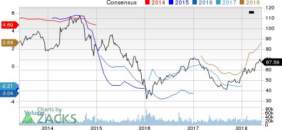 Anadarko Petroleum Corporation Price and Consensus